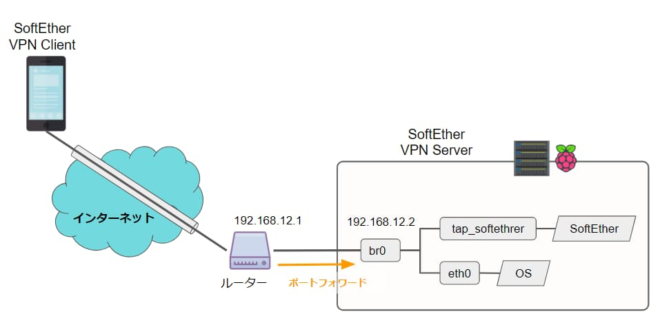 SoftEther VPNの構成図