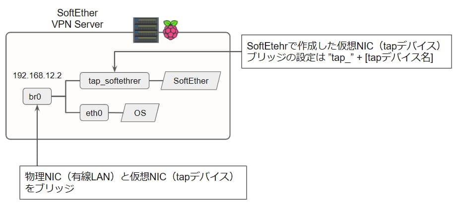 Raspberry Piで作ったSoftEther VPN Serverのネットワーク構成図